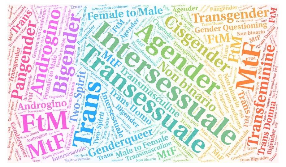 """Che cos'è il genere?<br /><span class='post-summary'>""""Se l'identità di genere è uno spettro, allora siamo tutti 'non-binary' poiché nessuno di noi rientra nei punti rappresentati dagli estremi di quello spettro. Ognuno di noi esisterà in un punto unico dello spettro"""". Rebecca Reilly-Cooper, filosofa e docente all'Università di Warwick rivela la fallacia del concetto di genere come spettro</span>"""