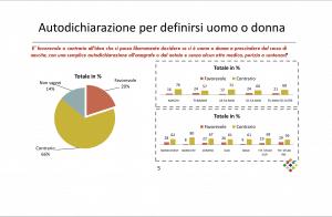 Ddl Zan: in Italia la grande maggioranza dice no all'identità di genere
